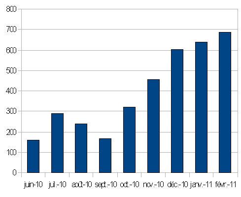 stats-visites-rlc-fev-2011-copie-2