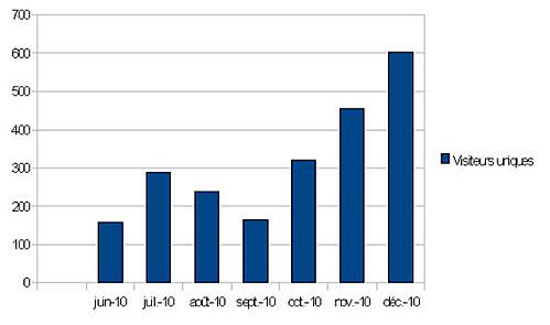visiteurs-uniques-2010