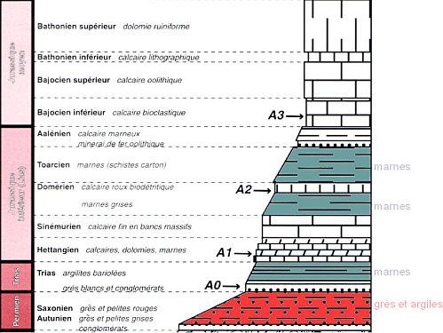 salles-la-source-stratigrap
