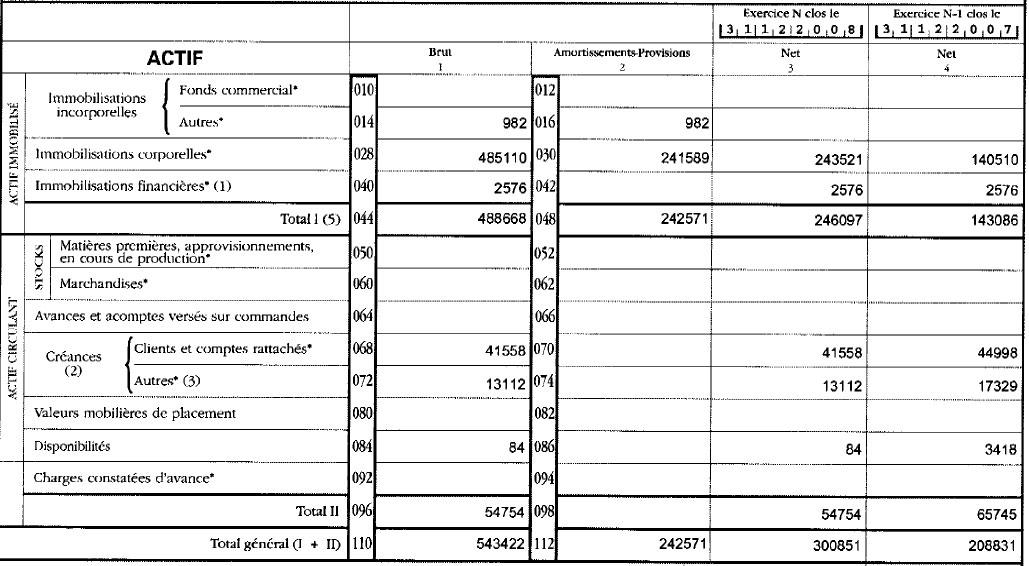 bilan société hydroélectrique de Salles-la-Source actif 2007-2008