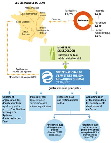 Scandale l office national de l eau ranimons la - Office national de l eau et des milieux aquatiques ...