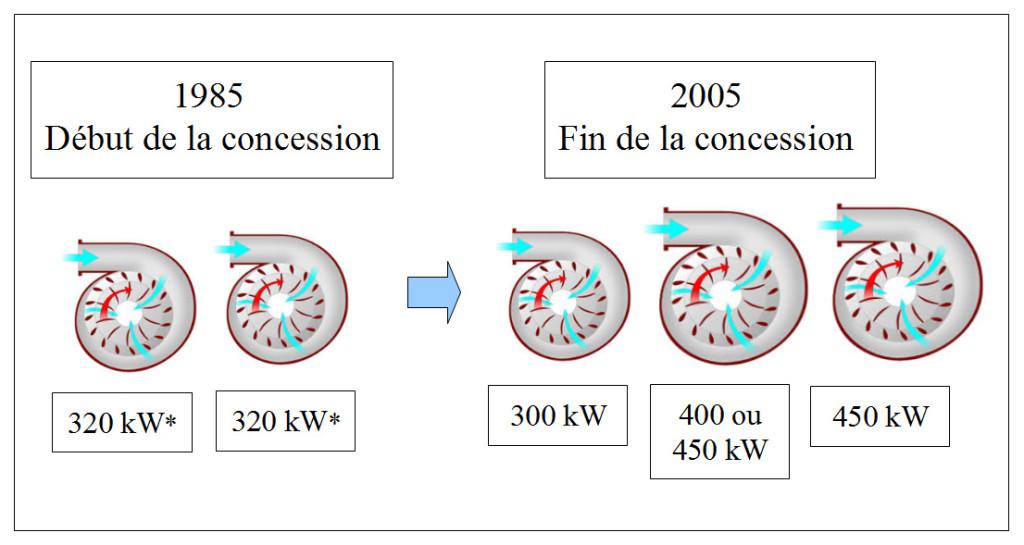 turbines-1985-2005